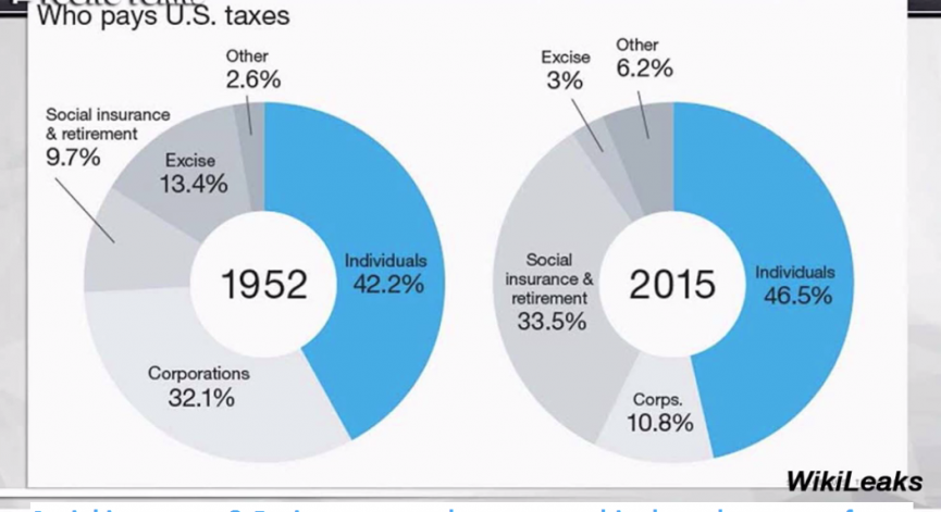 One Chart Shows How the Tax Burden has Shifted from Corporations to the Working Class