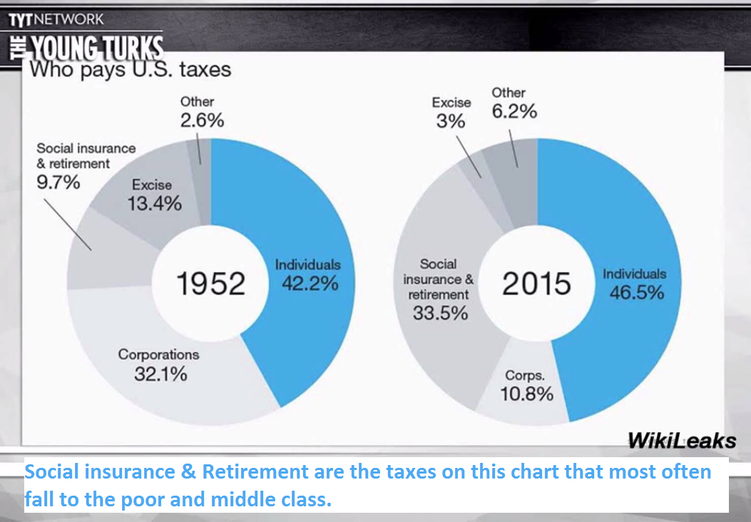 Chart comparing taxes in 1952 and 2015. Social Insurance and Retirement are the taxes on this chart that tend to fall on the poor or middle class.
